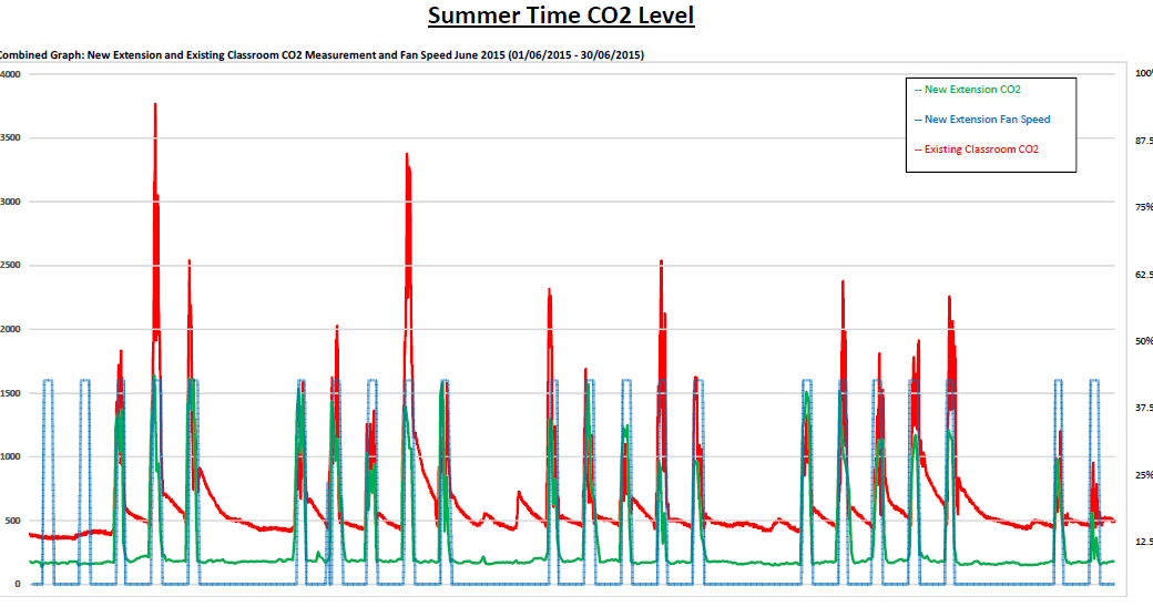 Summer-time-CO2-Level