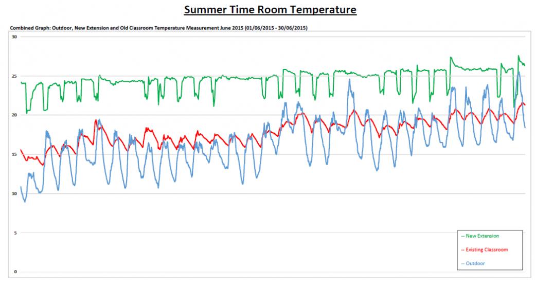 Summer-time-room-temperature