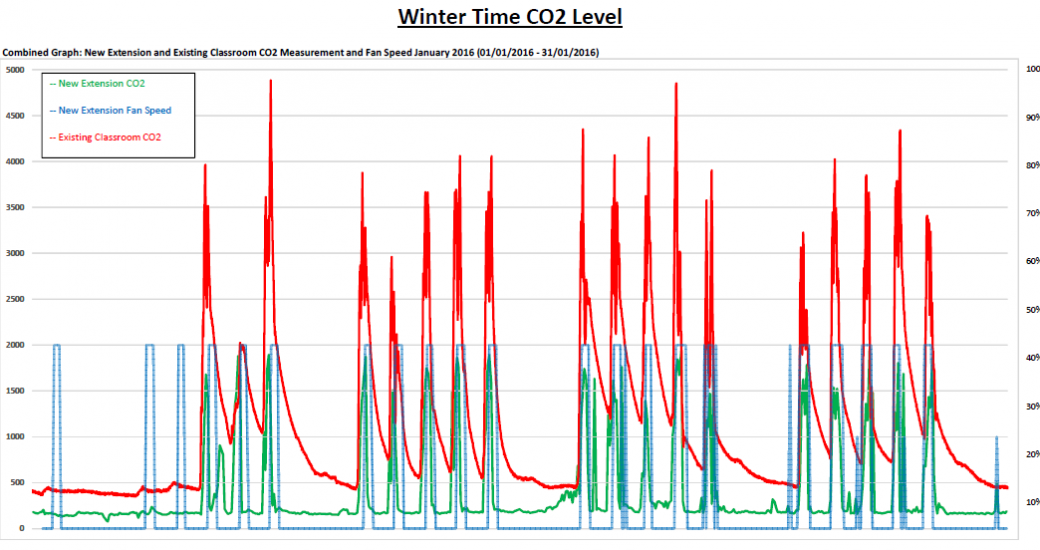 Winter-time-CO2-level